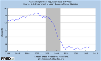 Employmentpopulationration